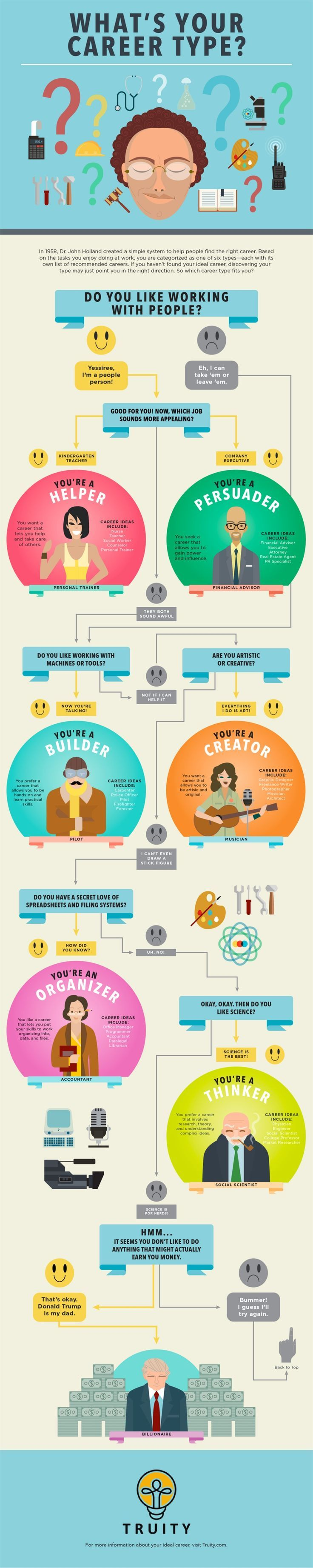 Infographic-What39s-Your-Career-Personality-Type-Holland-Code-Decision Infographic : What's Your Career Personality Type? Holland Code Decision Tree