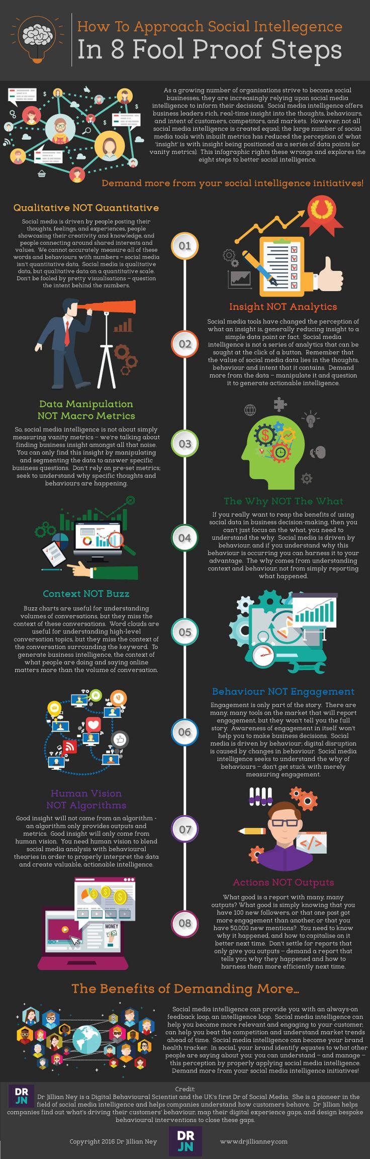 Psychology-Infographic-8-étapes-de-l39intelligence-social-media Psychology Infographic : 8 étapes de l'intelligence social media