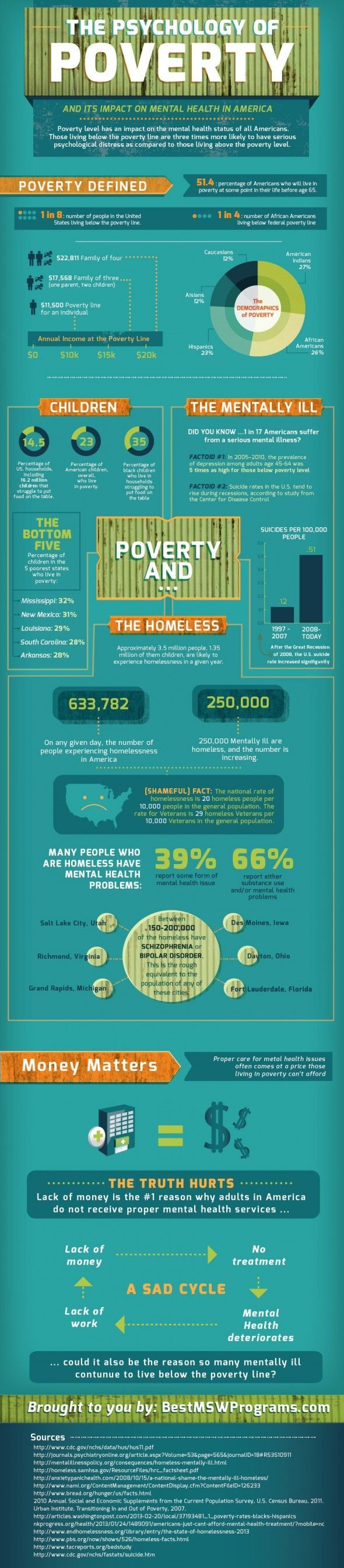 Psychology-Infographic-Infographic-Poverty-in-America Psychology Infographic : Infographic: Poverty in America
