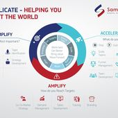 1574056843_744_Advertising-Infographics-Graphic-Design-of-Workflow-Process.-Samplicate-Infographic Advertising Infographics : Graphic Design of Workflow Process. Samplicate Infographic contest winning#desig...