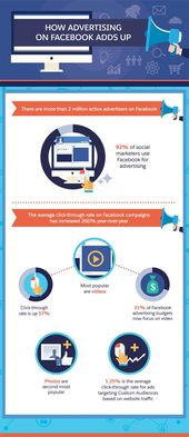 Advertising-Infographics-How-Advertising-on-Facebook-adds-up Advertising Infographics : How Advertising on Facebook adds up