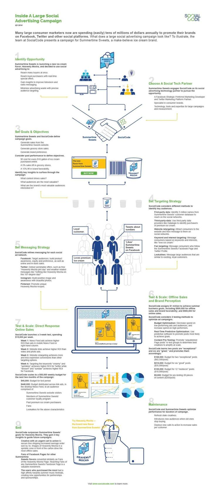 Advertising-Infographics-Keys-To-A-Successful-Large-Social-Advertising Advertising Infographics : Keys To A Successful Large Social Advertising Campaign #Infographic