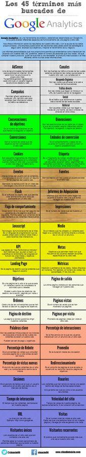 Advertising-Infographics-Los-45-terminos-mas-buscados-en-Google Advertising Infographics : Los 45 términos más buscados en Google Analytics #infografia #infographic #marketing