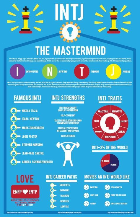 Infographic : I created an infographic about the INTJ