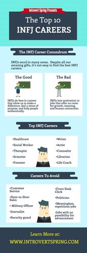 Infographic-The-Top-10-INFJ-Careers Infographic : The Top 10 INFJ Careers