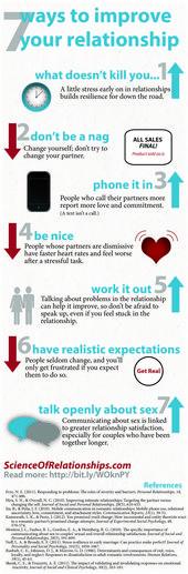Psychology-Infographic-Psychology-Psychology-Science-of-Relationships Psychology Infographic : Psychology : Psychology : Science of Relationships
