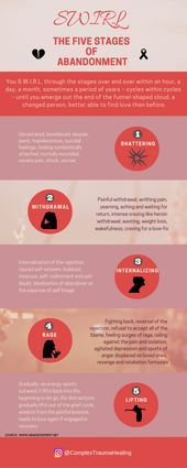 Psychology-Infographic-SWIRL-The-Five-Stages-Of-Abandonment Psychology Infographic : SWIRL - The Five Stages Of Abandonment