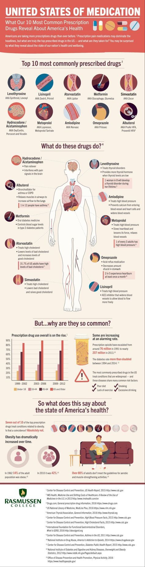 Psychology-Infographic-The-Most-Common-Prescription-Drugs-and-What Psychology Infographic : The Most Common Prescription Drugs and What They Reveal About America's Heal...