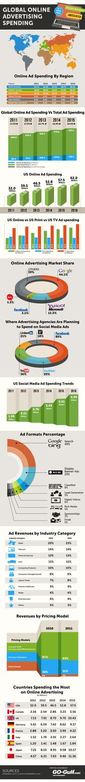 Advertising-Infographics-Global-Advertising-Expenditures-Infographic Advertising Infographics : Global Advertising Expenditures [Infographic]