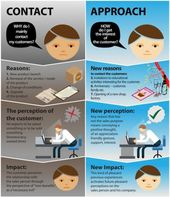 Advertising-Infographics-Management-LearningPro-Sales-Training-Approach-businessandadvertisingdesign Advertising Infographics : Management : LearningPro Sales Training Approach #businessandadvertisingdesign #...