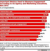 Advertising-Infographics-Marketers-Not-Prepared-for-Negative-Feedback-New Advertising Infographics : Marketers Not Prepared for Negative Feedback: New Research
