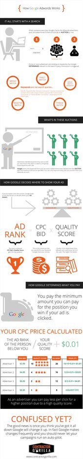 Advertising-Infographics-How-to-Spend-Your-First-100-on Advertising Infographics : How to Spend Your First $100 on Google Adwords