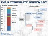 Infographic-The-9-Corporate-Personality-Types-And-How-to Infographic : The 9 Corporate Personality Types And How to Inspire Them to Innovate