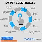 Advertising-Infographics-PPC-Understanding-How-Ppc-Works Advertising Infographics : PPC | Understanding How Ppc Works | Digital Marketing  | Ppc Marketing Tips. #webdesign #webd...