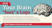 "Advertising-Infographics-How-Your-Brain-""Sees""-A-Logo-According Advertising Infographics : How Your Brain ""Sees"" A Logo, According To Science"