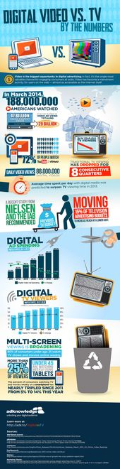Advertising-Infographics-What-Are-The-Numbers-Of-Digital-Video Advertising Infographics : What Are The Numbers Of Digital Video And TV? #Infographic