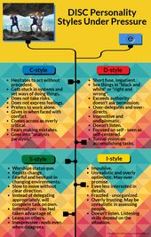 Infographic-DISC-Personality-Styles-Under-Pressure Infographic : DISC Personality Styles Under Pressure