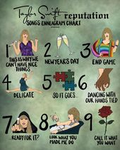 "Infographic-olivia-dare-🦄-on-Instagram-""here's-my-reputation Infographic : olivia dare 🦄 on Instagram: ""here's my reputation enneagram chart 🥰 note: multiple songs applied to multiple types for this one so I just picked the easiest songs to…"""