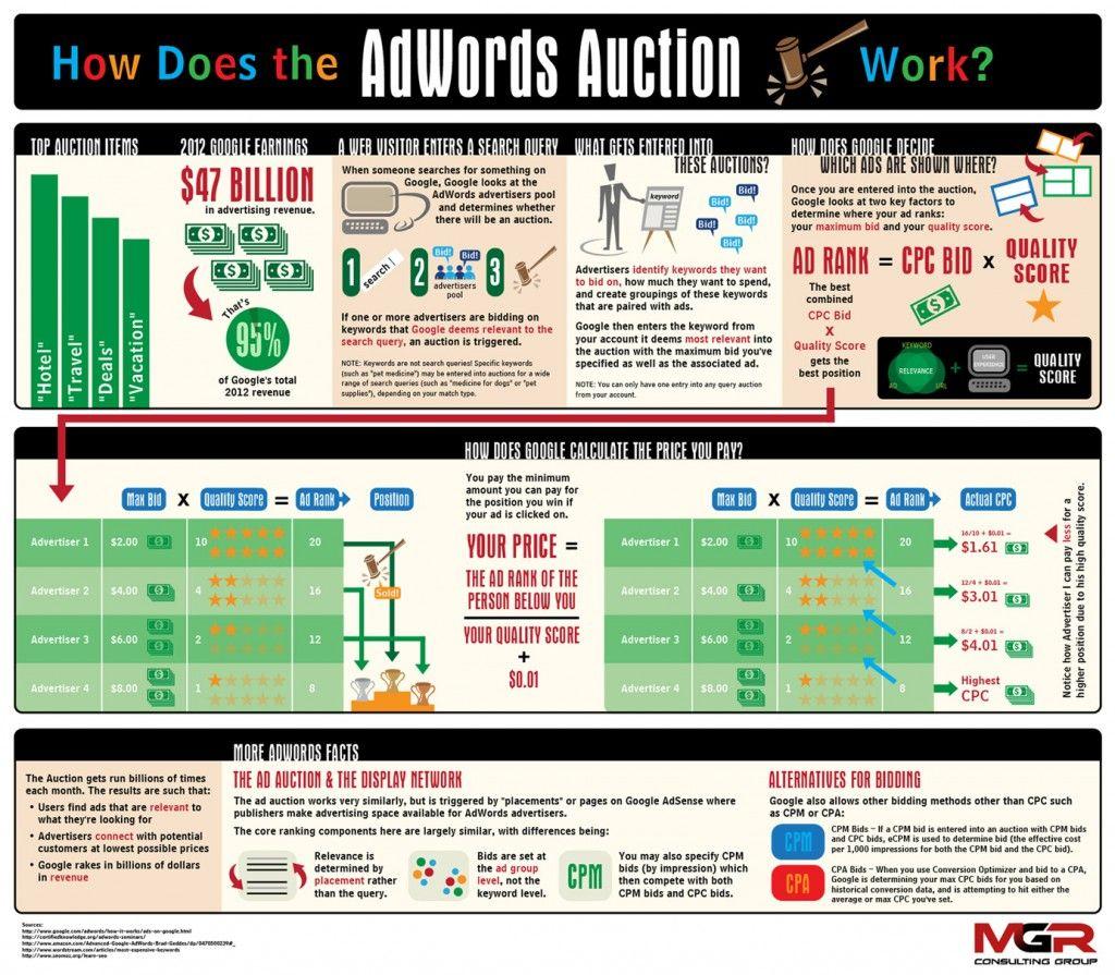 Advertising-Infographics-Google-AdWords-Understanding-How-it-Works Advertising Infographics : Google AdWords - Understanding How it Works | MGR Marketing & Lifestyle Blog