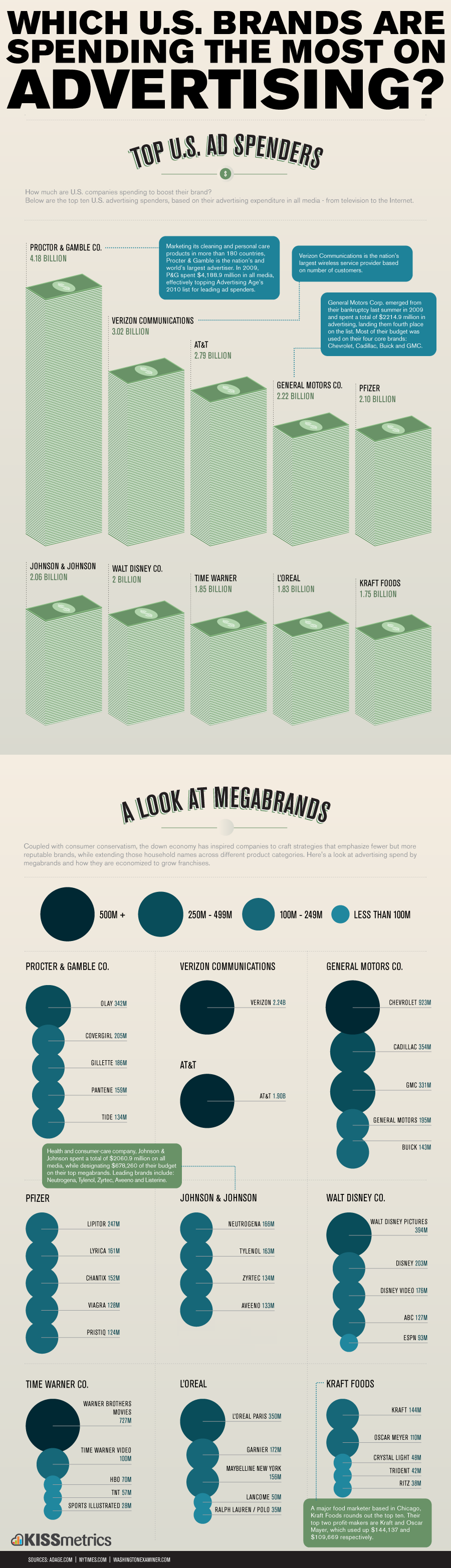 Advertising-Infographics-Which-US-Brands-Are-Spending-the-Most Advertising Infographics : Which U.S. Brands Are Spending the Most on Advertising?
