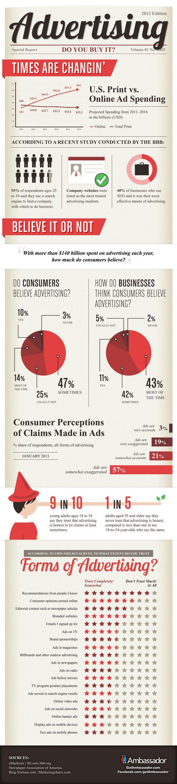 Advertising-Infographics-Infografia-¿cree-aun-la-gente-en-la Advertising Infographics : Infografía: ¿cree aún la gente en la publicidad? - BAQUIA