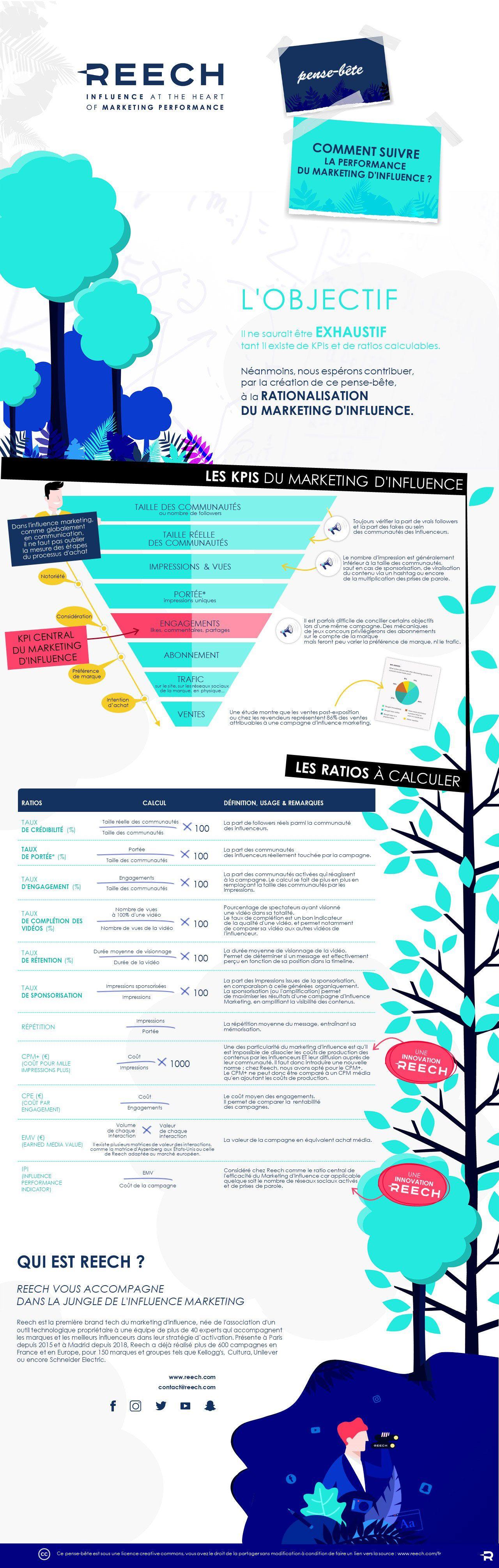 Advertising-Infographics-Un-pense-bete-avec-tous-les-KPIS-et Advertising Infographics : Un pense-bête avec tous les KPIS et ratios clés pour bien mesurer les retombées d'une campagne d'inf