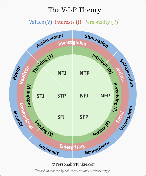 Infographic-The-V-I-P-Theory-Values-V-Interests-I Infographic : The V-I-P Theory: Values (V), Interests (I) & Personality Type (P)   Personality Junkie