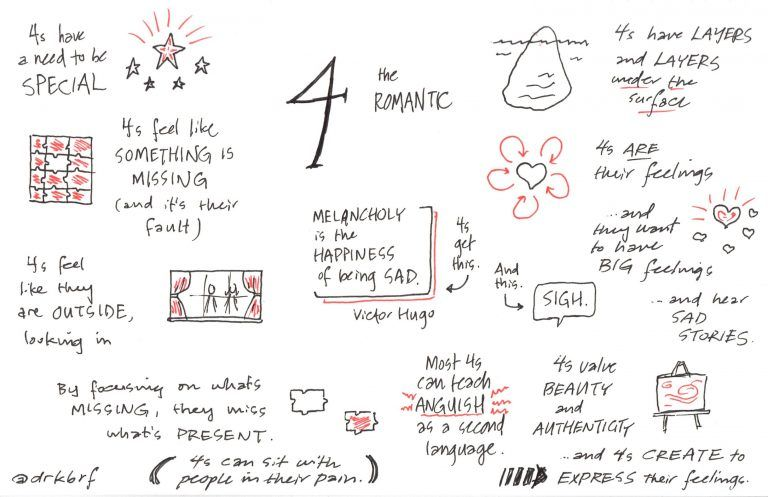 Infographic-The-Road-Back-to-You-An-Enneagram-Conference Infographic : The Road Back to You: An Enneagram Conference – Doodling in Church
