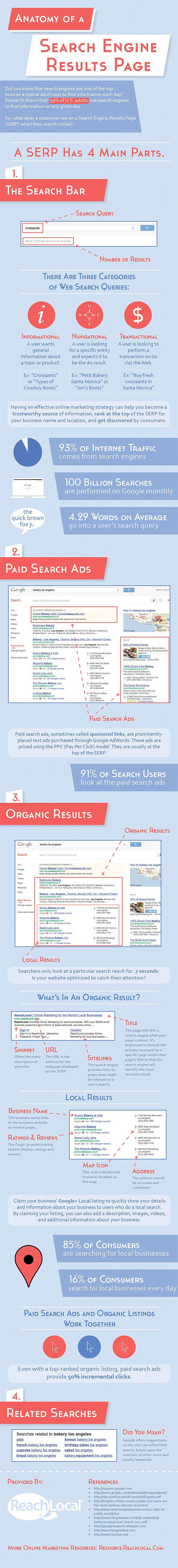 Advertising-Infographics-Infographie-anatomie-dune-SERP-Actualites Advertising Infographics : Infographie : anatomie d'une SERP - Actualités SEO et moteurs - Abondance