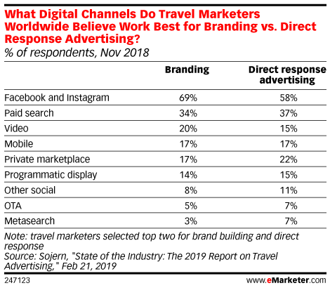 Advertising-Infographics-Sojerns-Report-on-Travel-Advertising-for-Hotel Advertising Infographics : Sojern's Report on Travel Advertising for Hotel Marketers Found Facebook Most Effective