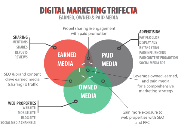 Advertising-Infographics-The-Only-Earned-Media-Strategy-Youll-Ever Advertising Infographics : The Only Earned Media Strategy You'll Ever Need