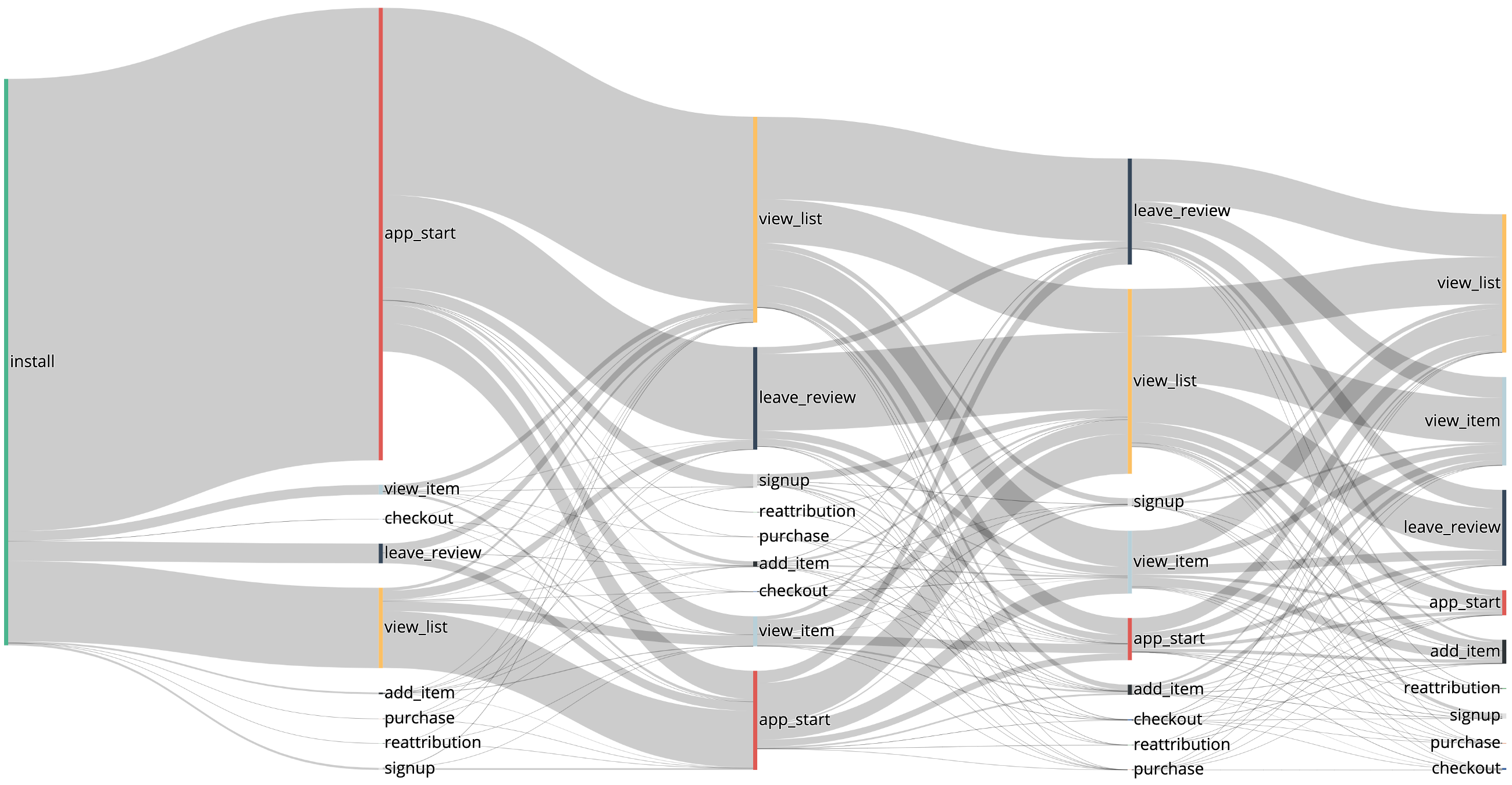 Advertising-Infographics-Visualizing-In-App-User-Journey-Using-Sankey-Diagrams Advertising Infographics : Visualizing In-App User Journey Using Sankey Diagrams In Python