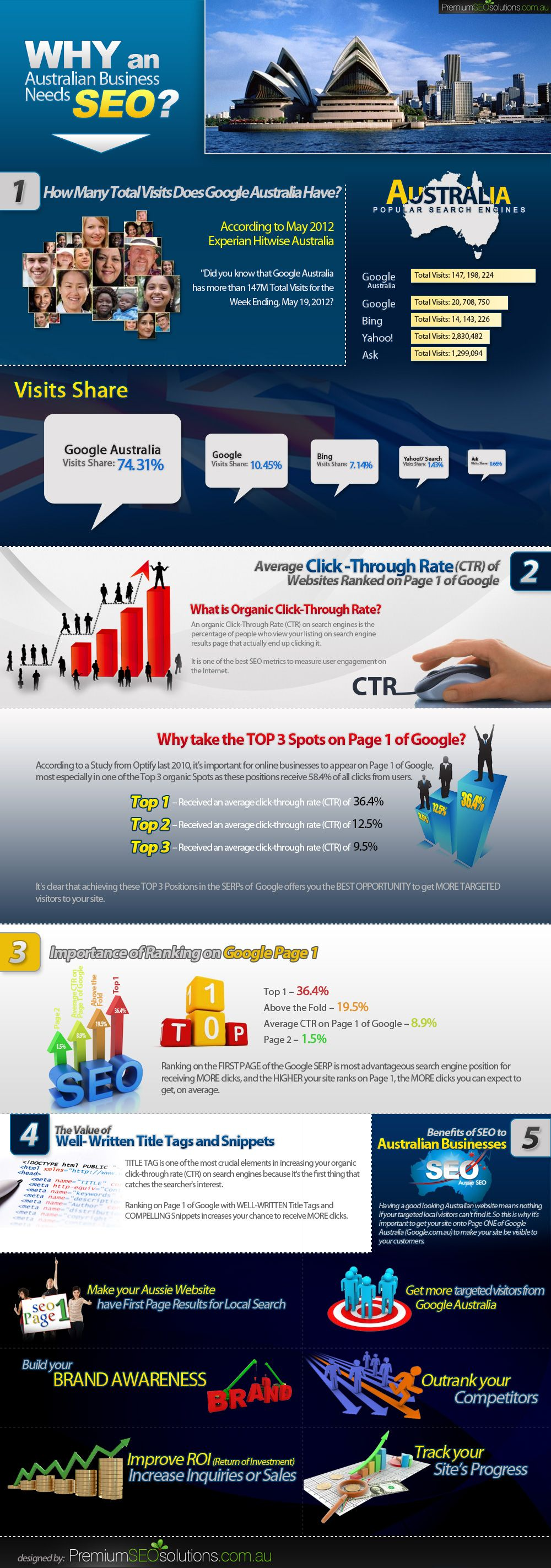 Advertising-Infographics-Importance-of-SEO-for-Australian-Businesses Advertising Infographics : Importance of SEO for Australian Businesses