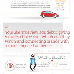 Advertising-Infographics-Happy-15th-Birthday-AdWords Advertising Infographics : Happy 15th Birthday, AdWords!
