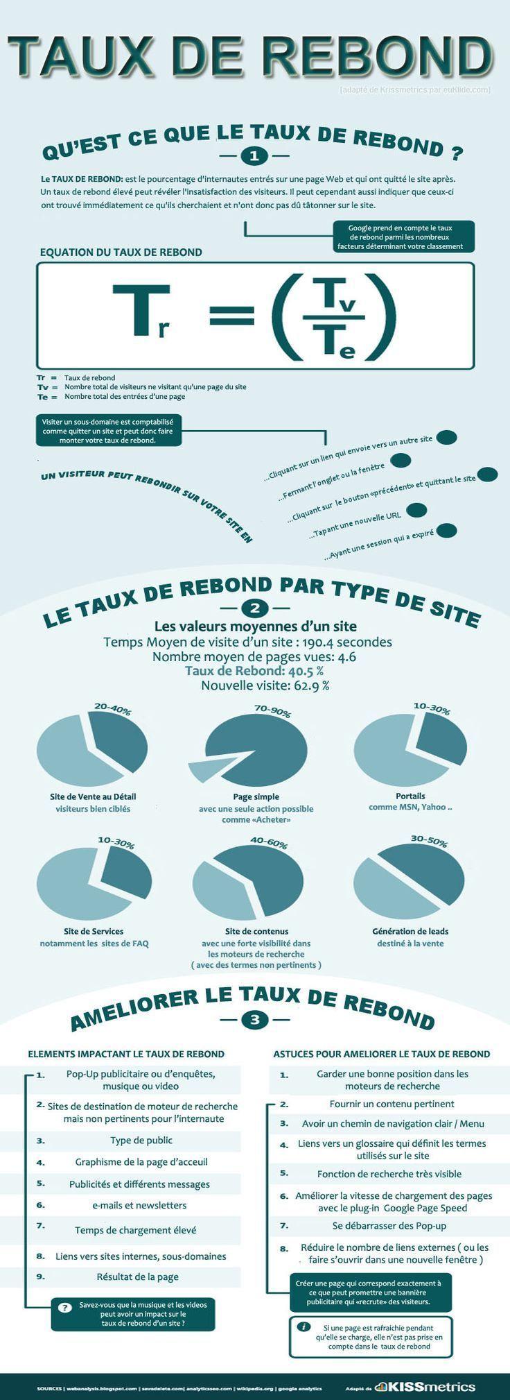 Advertising-Infographics-Comprendre-le-taux-de-rebond-en-une Advertising Infographics : Comprendre le taux de rebond en une infographie (en français)