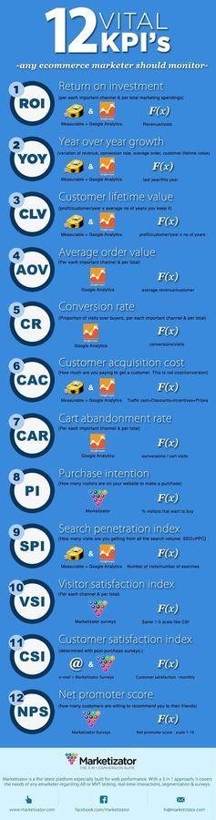 Advertising-Infographics-Infographie-du-Mercredi-les-KPI-que Advertising Infographics : #Infographie du Mercredi : les KPI que tout webmarketer devrait suivre